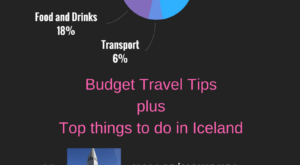 How expensive is Iceland