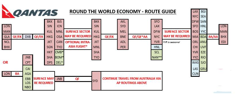 round the world flights, Qantas